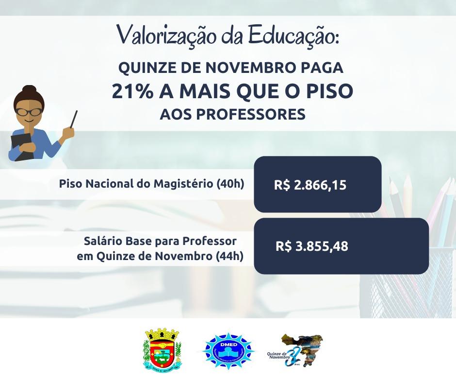 Professores de Quinze de Novembro ganham 21% a mais que o Piso Nacional do Magistério