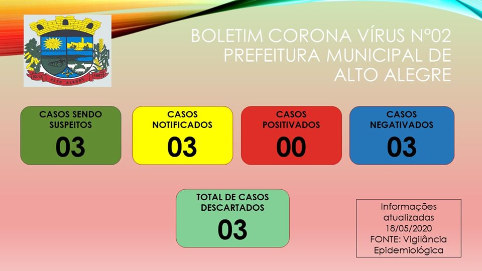 Alto Alegre segue sem casos de coronavírus