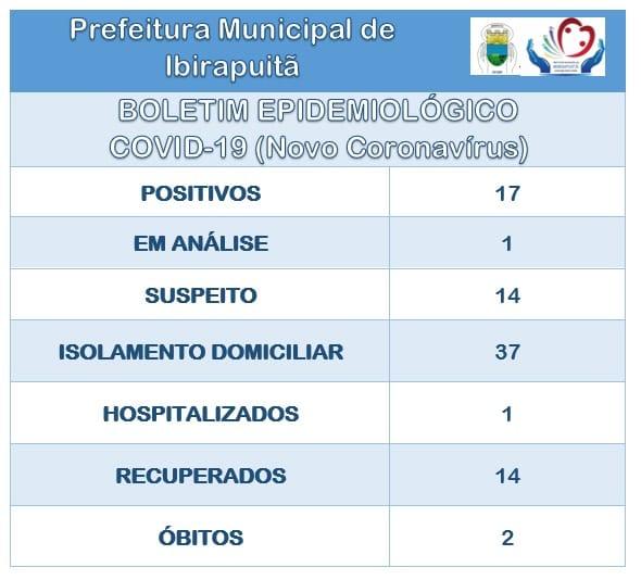 Mesmo com a pandemia, Ibirapuitã segue trabalhando, afirma prefeito
