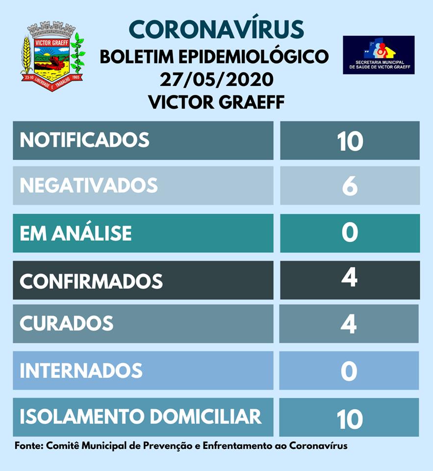 Com quatro casos, Victor Graeff segue ações contra o coronavírus