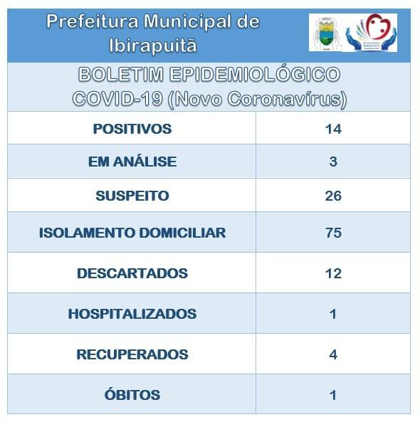 Ibirapuitã tem o primeira morte por coronavírus