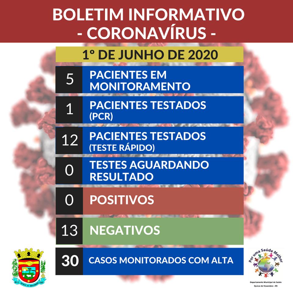 Sem casos de covid-19, XV de Novembro pede que população reforce prevenção