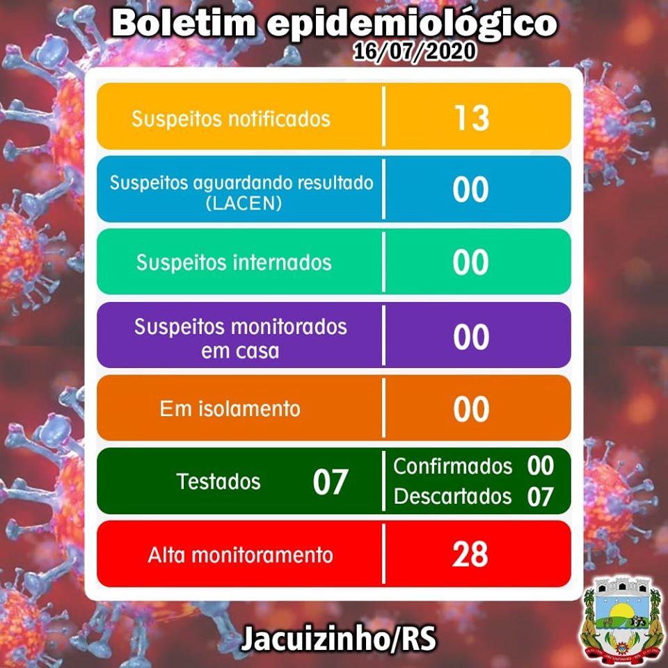 Jacuizinho segue sem casos de coronavírus