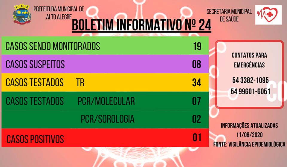 Mesmo com um caso de covid-19, Alto Alegre monitora outras 19 pessoas