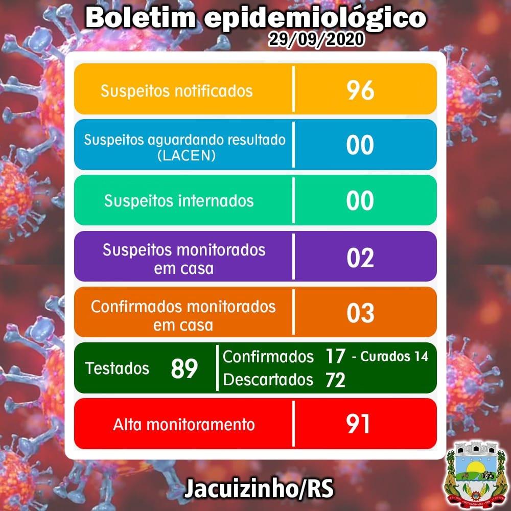 Jacuizinho completa uma semana sem casos ativos de Covid-19