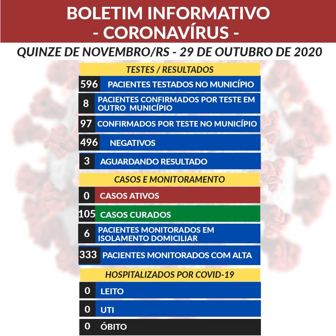 XV de Novembro termina a semana sem casos ativos de covid-19