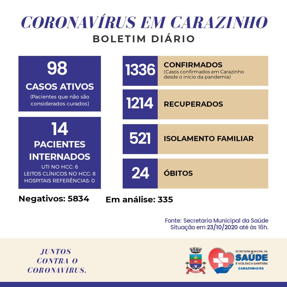 Carazinho registra mais 53 casos de Covid-19 e tem 98 pacientes ativos com a doença