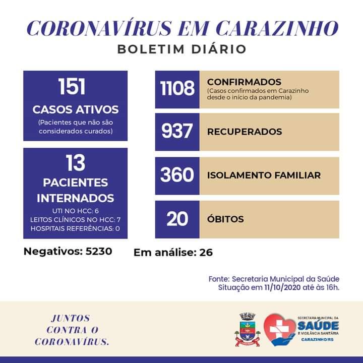 Carazinho ultrapassa 1,1 mil casos de coronavírus, sendo 151 ativos