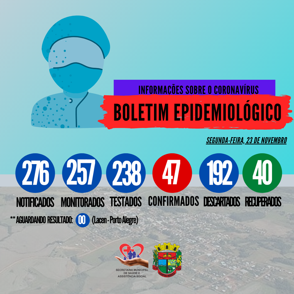 Campos Borges tem 47 casos de coronavírus