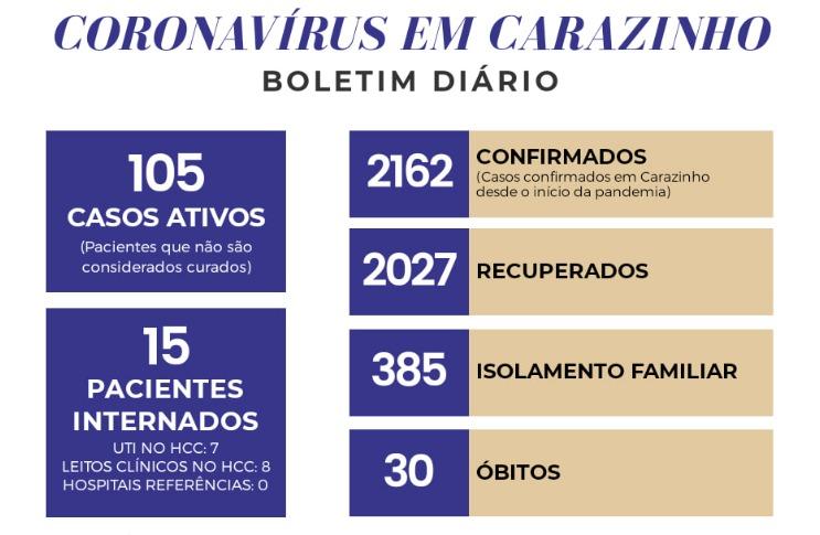 Com mais 26 casos, Carazinho tem 106 pessoas infectadas pela Covid-19