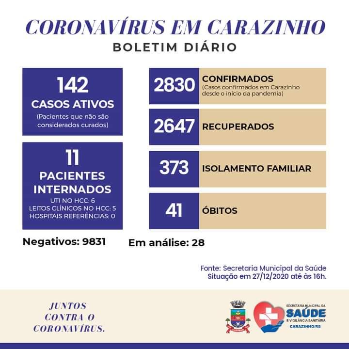 Carazinho chega a 41 mortes e ultrapassa 2,8 mil casos de coronavírus