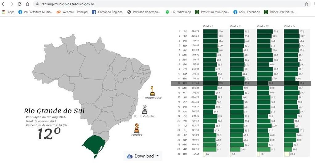 Ibirubá é Destaque Nacional na Transparência e Qualidade da Informação de Finanças e Contabilidade