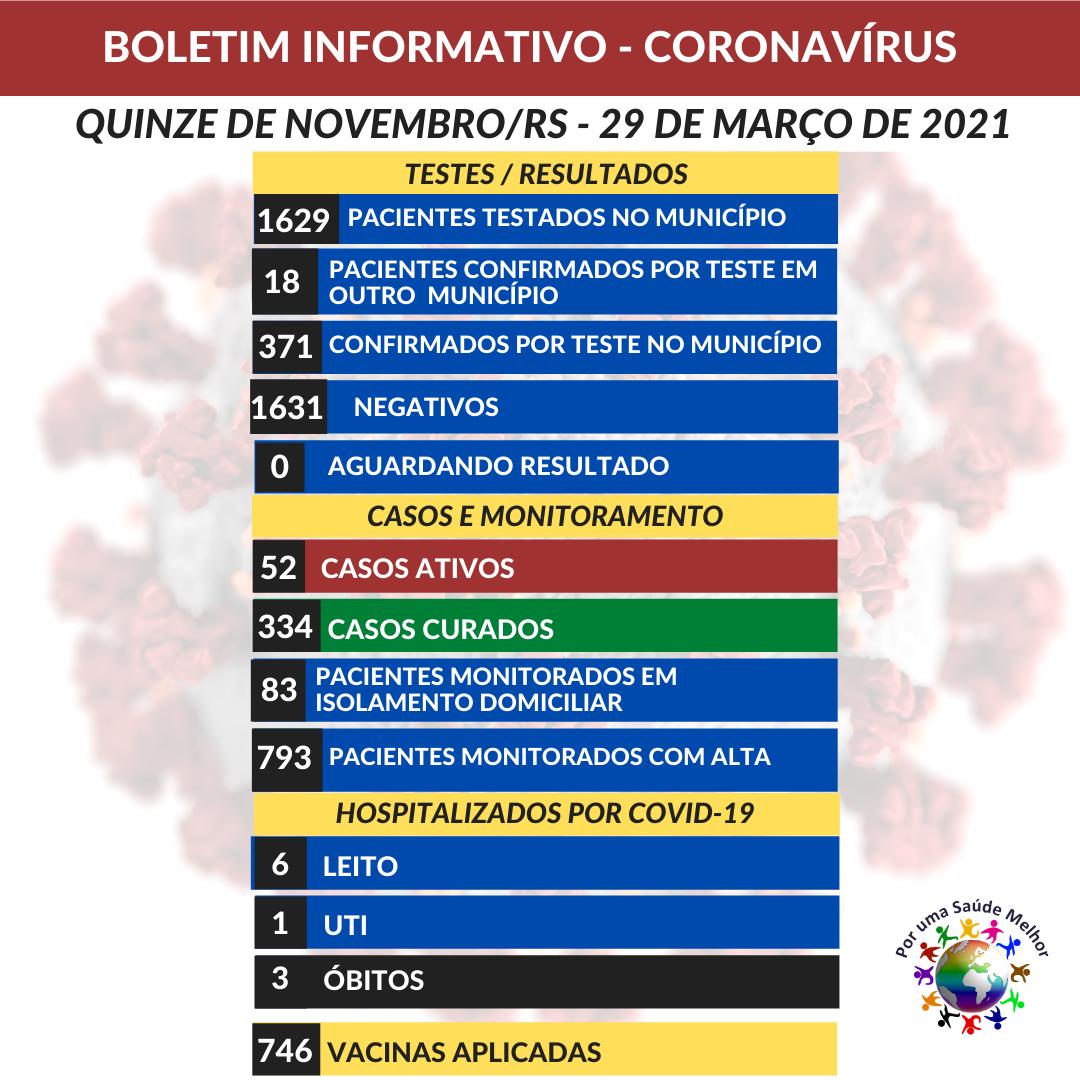 Com 52 casos ativos e três óbitos, XV de Novembro segue vacinando população