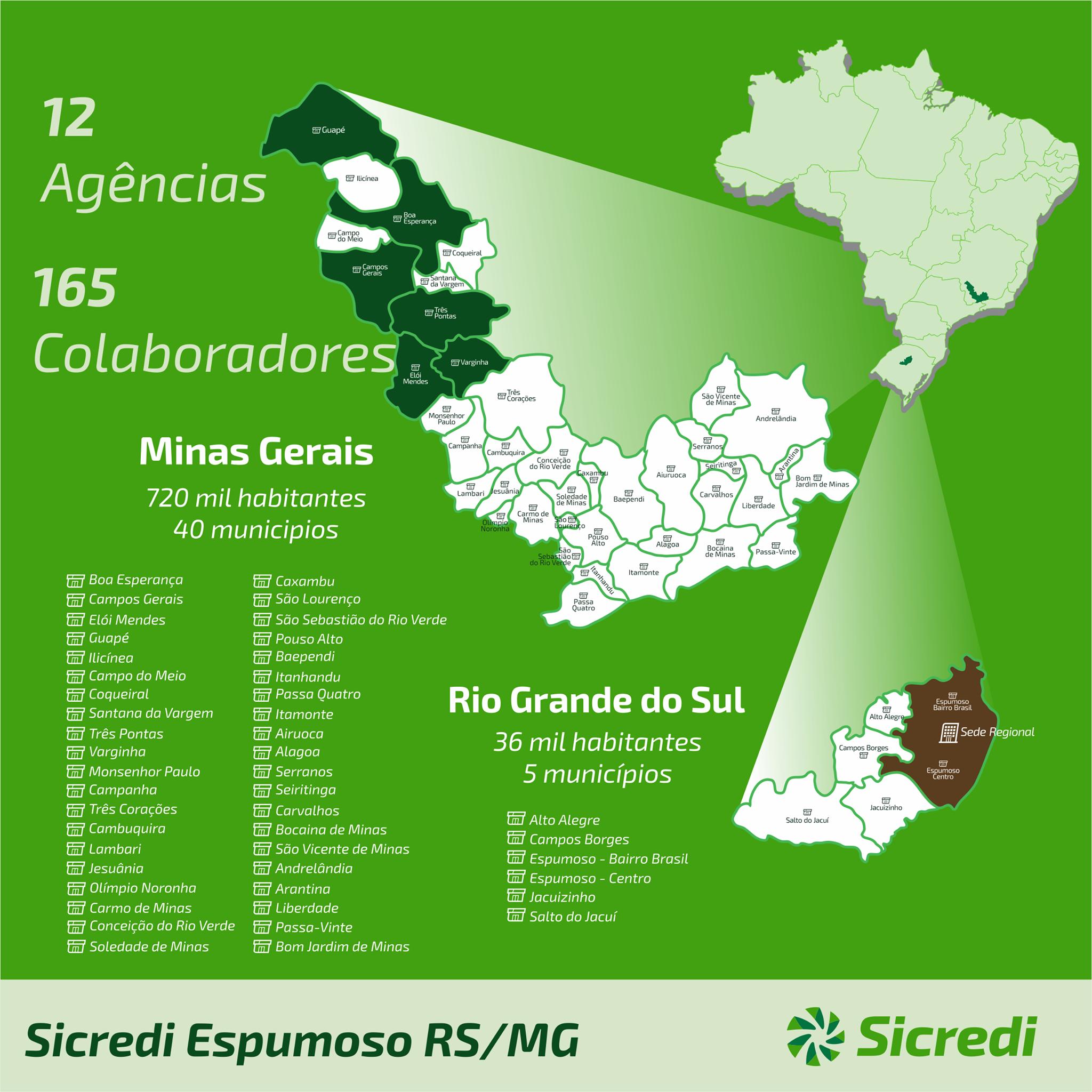Com 21 mil associados, Sicredi Espumoso RS/MG irá inaugurar sua 13ª agência em breve