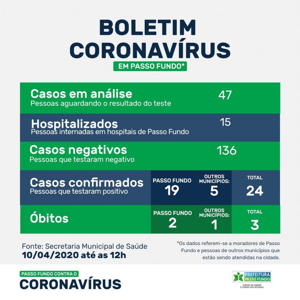 Passo Fundo registra 19 casos confirmados de coronavírus e cinco recuperados da doença