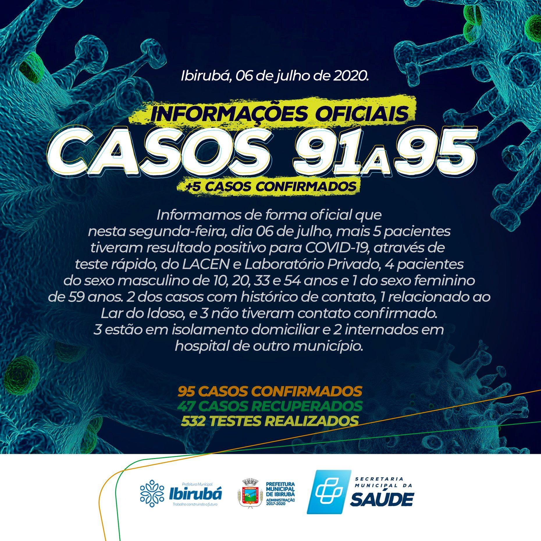 Ibirubá chega a 95 casos de coronavírus
