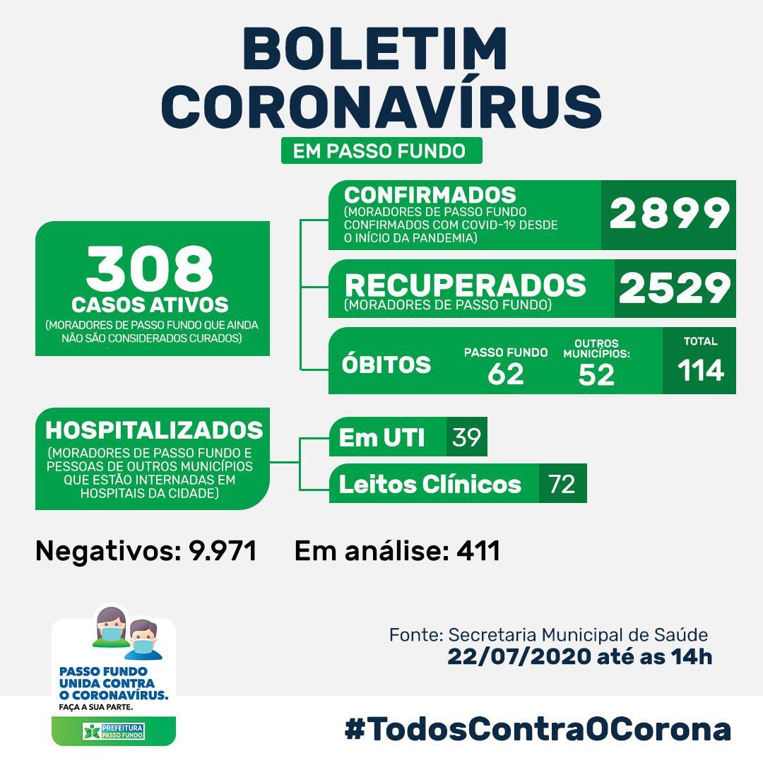 Passo Fundo chega ao 62º óbito por coronavírus no município