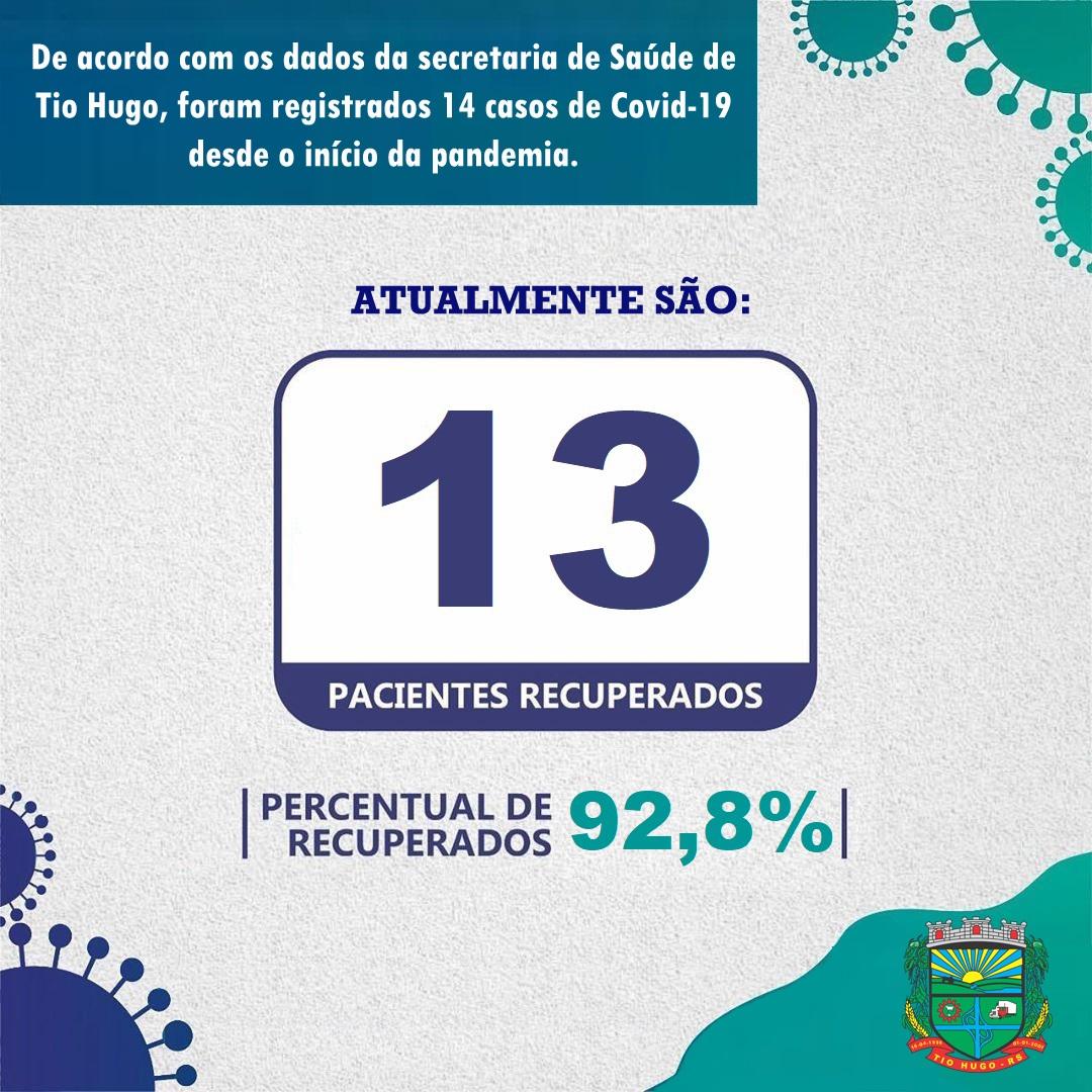 Taxa de recuperação de pacientes com covid-19 em Tio Hugo chega a 92,8%