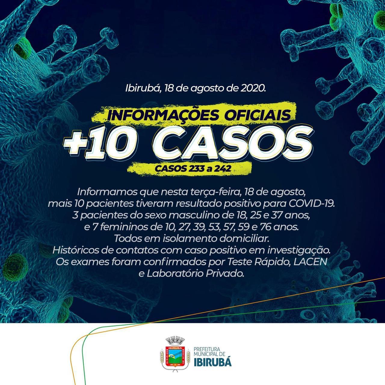 Ibirubá tem mais 10 novos casos de covid-19 e totaliza 78 casos ativos da doença