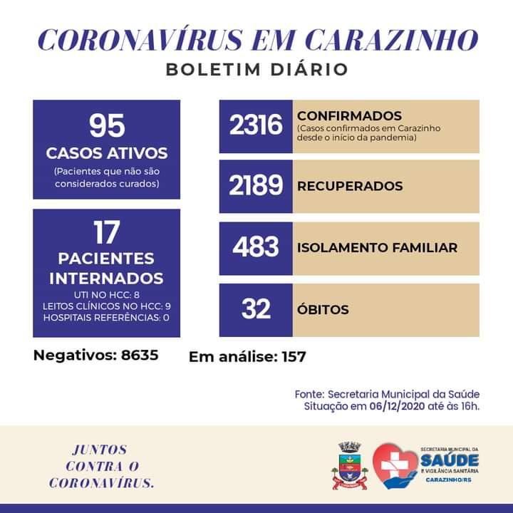 Carazinho ultrapassa 2,3 mil casos de coronavírus e chega a 32 óbitos