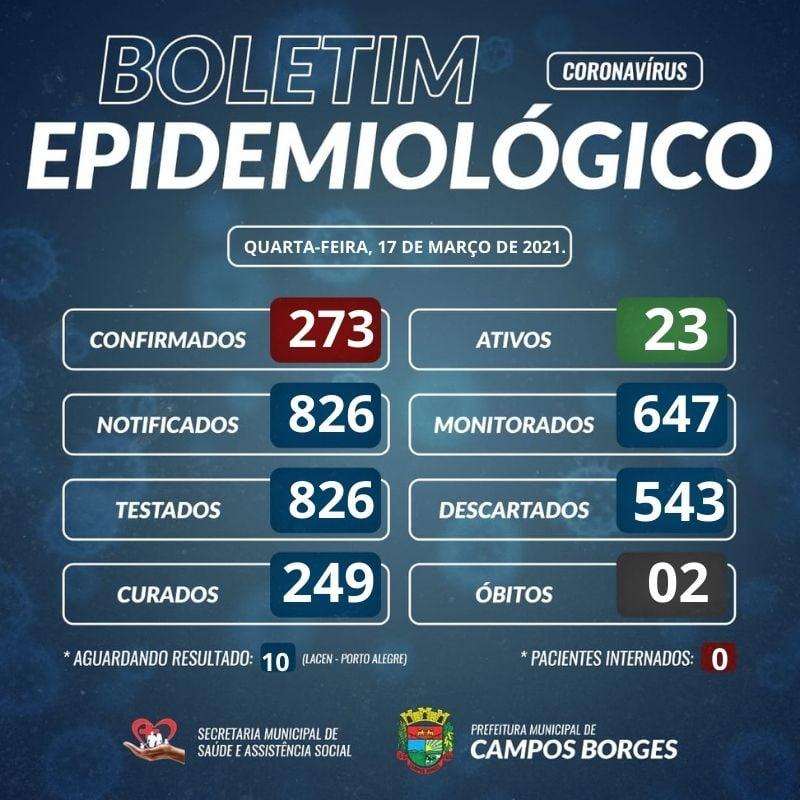 Segundo óbito confirmado em Campos Borges em decorrência do Covid-19