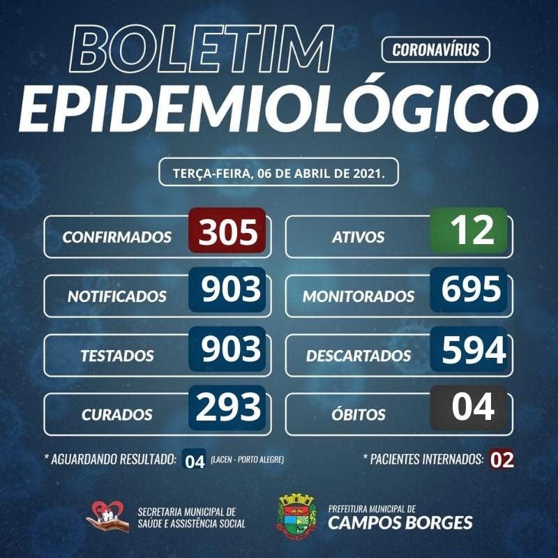 Campos Borges não registra casos positivos para Covid-19 nesta terça-feira