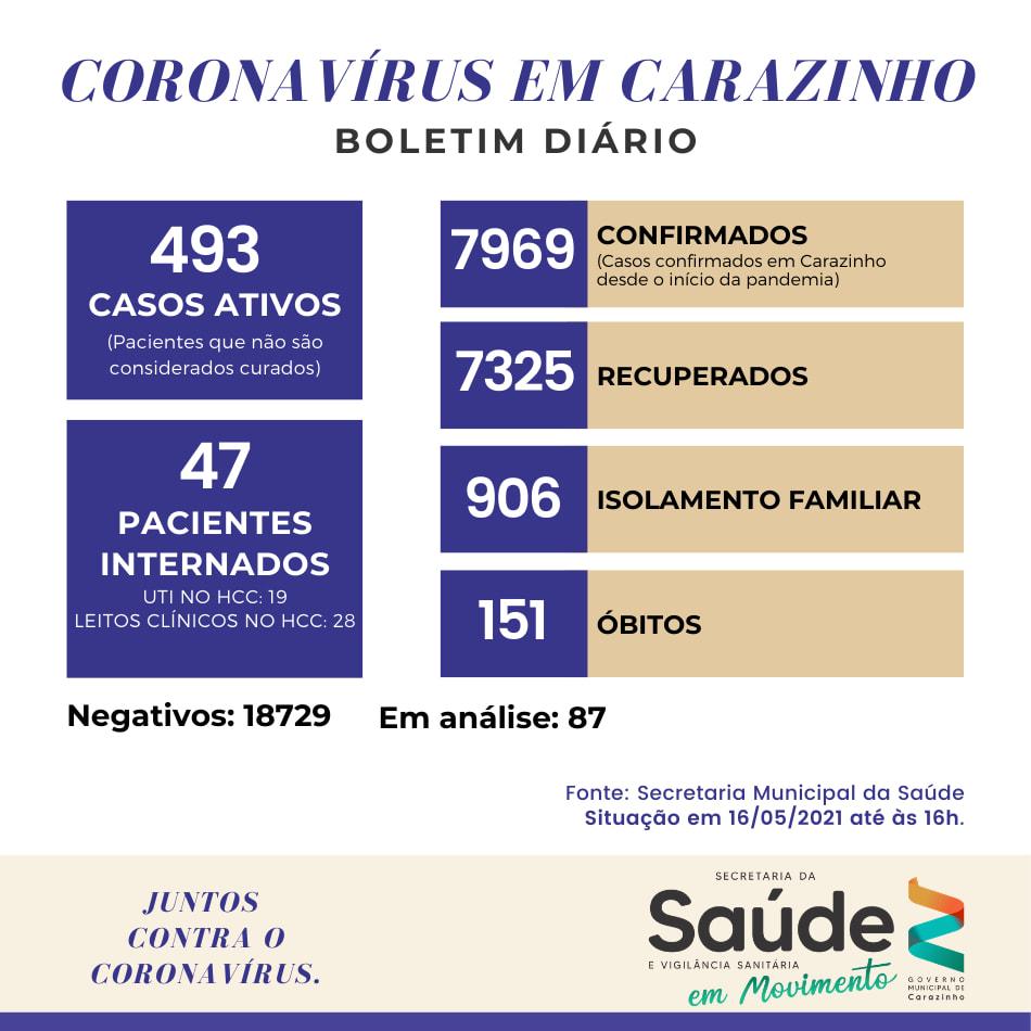HCC de Carazinho suspende cirurgias e declara colapso