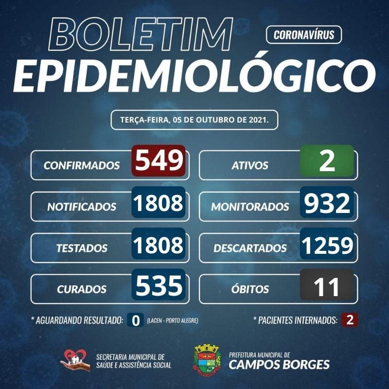 Campos Borges volta a confirmar casos de Covid-19