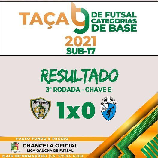 Taça TG de Futsal Sub 17: Juventude D2 vence Adaj e assume a liderança