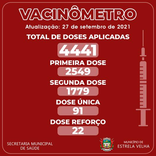 Estrela Velha chega a 51,6% da população com esquema de vacinas completo contra a Covid-19