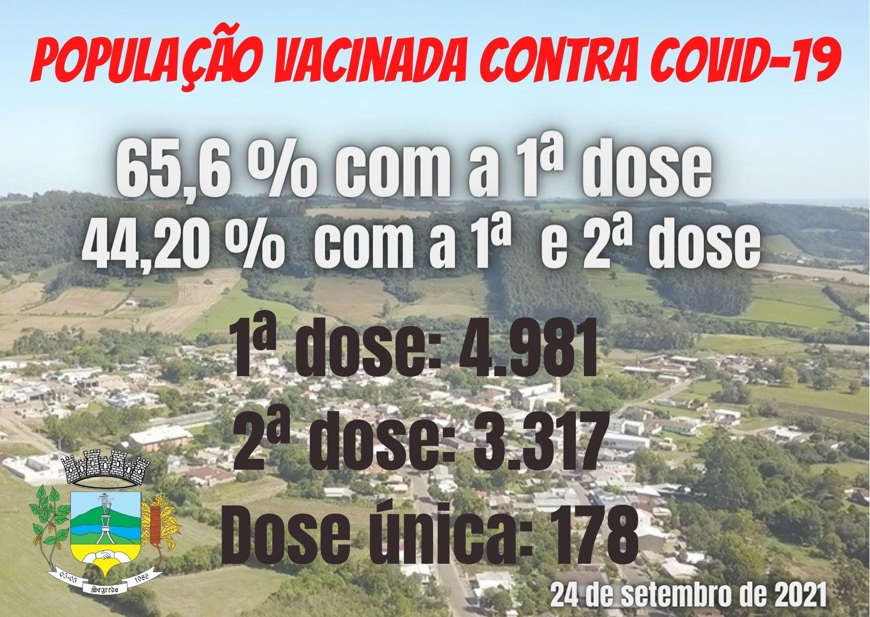 Segredo vacinou 65,6% da população com a primeira dose da Covid-19