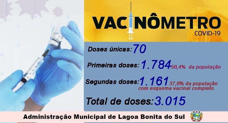 Lagoa Bonita tem 37,8% da população com esquema vacinal completo contra Covid-19