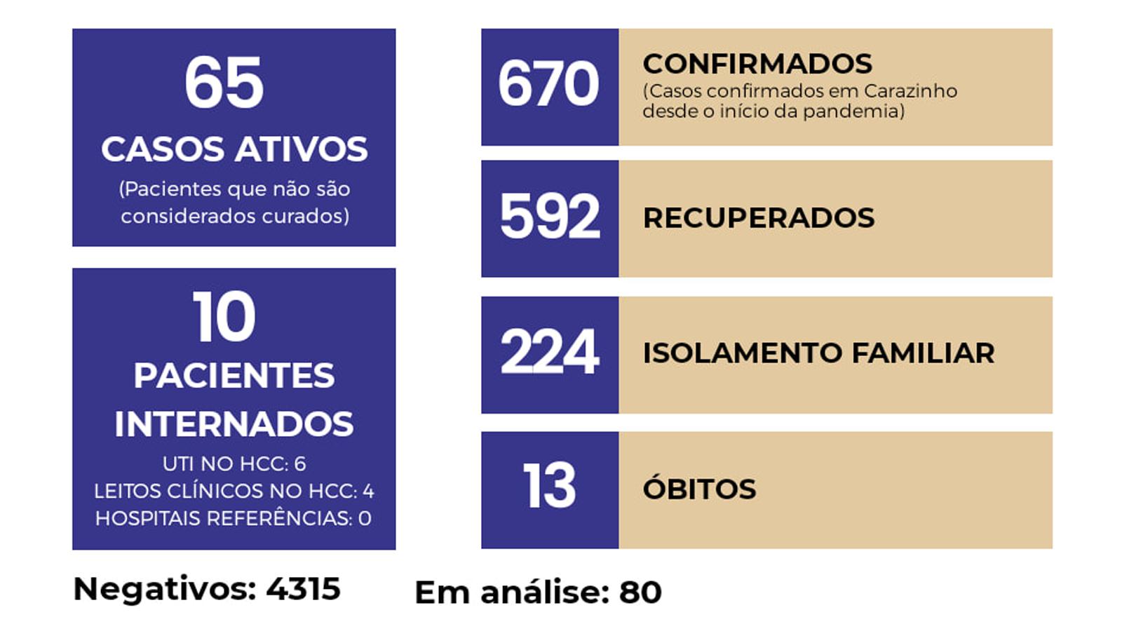 Carazinho registra oito novos casos de Coronavírus