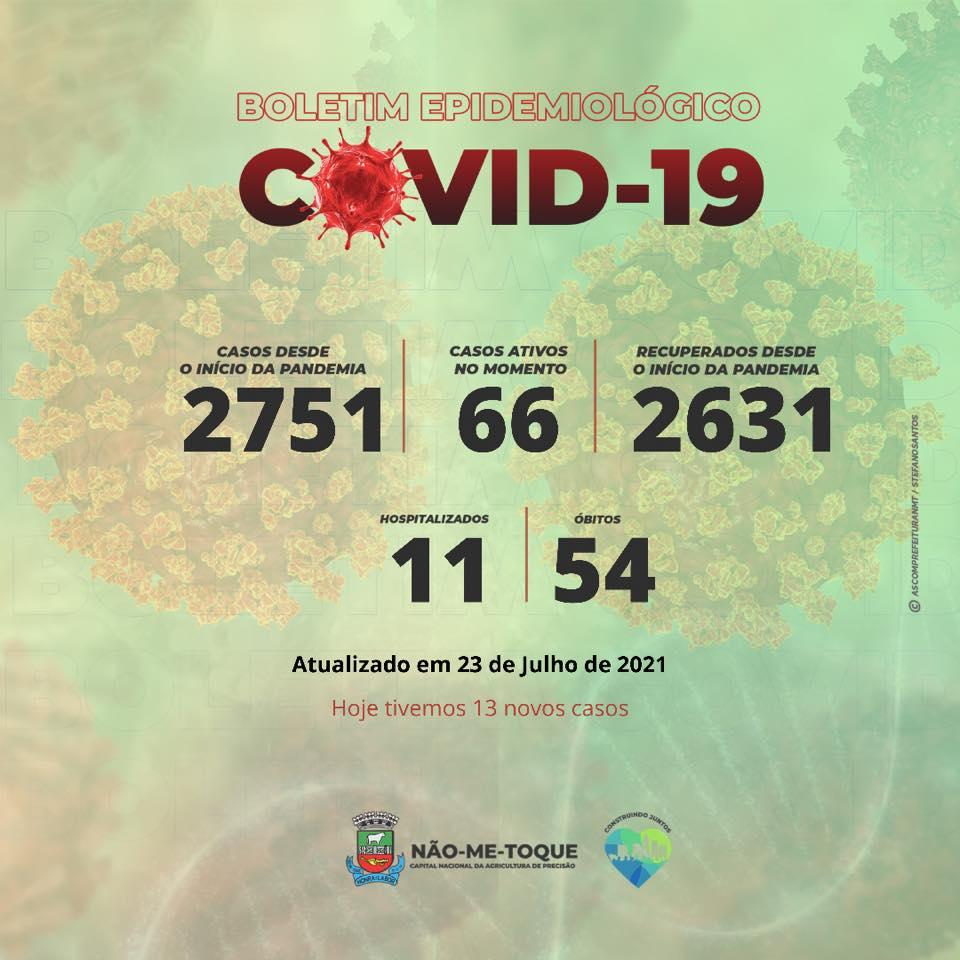 Coronavírus: Não-Me-Toque registra 13 casos novos e sete pacientes recuperados
