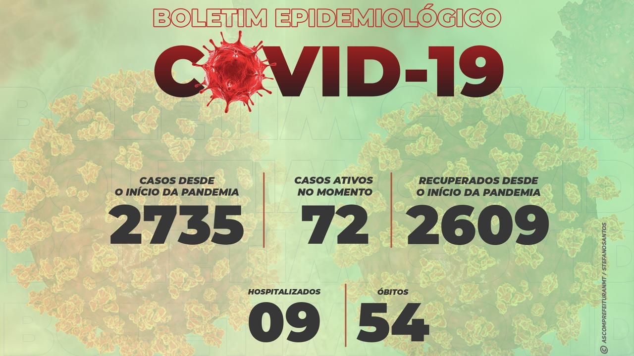 Coronavírus: Não-Me-Toque registra três novos casos