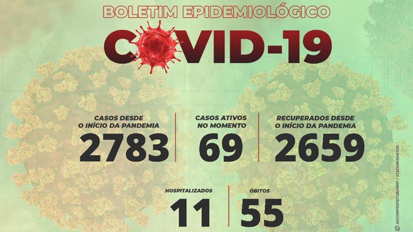 Coronavírus: Não-Me-Toque registra 17 novos casos