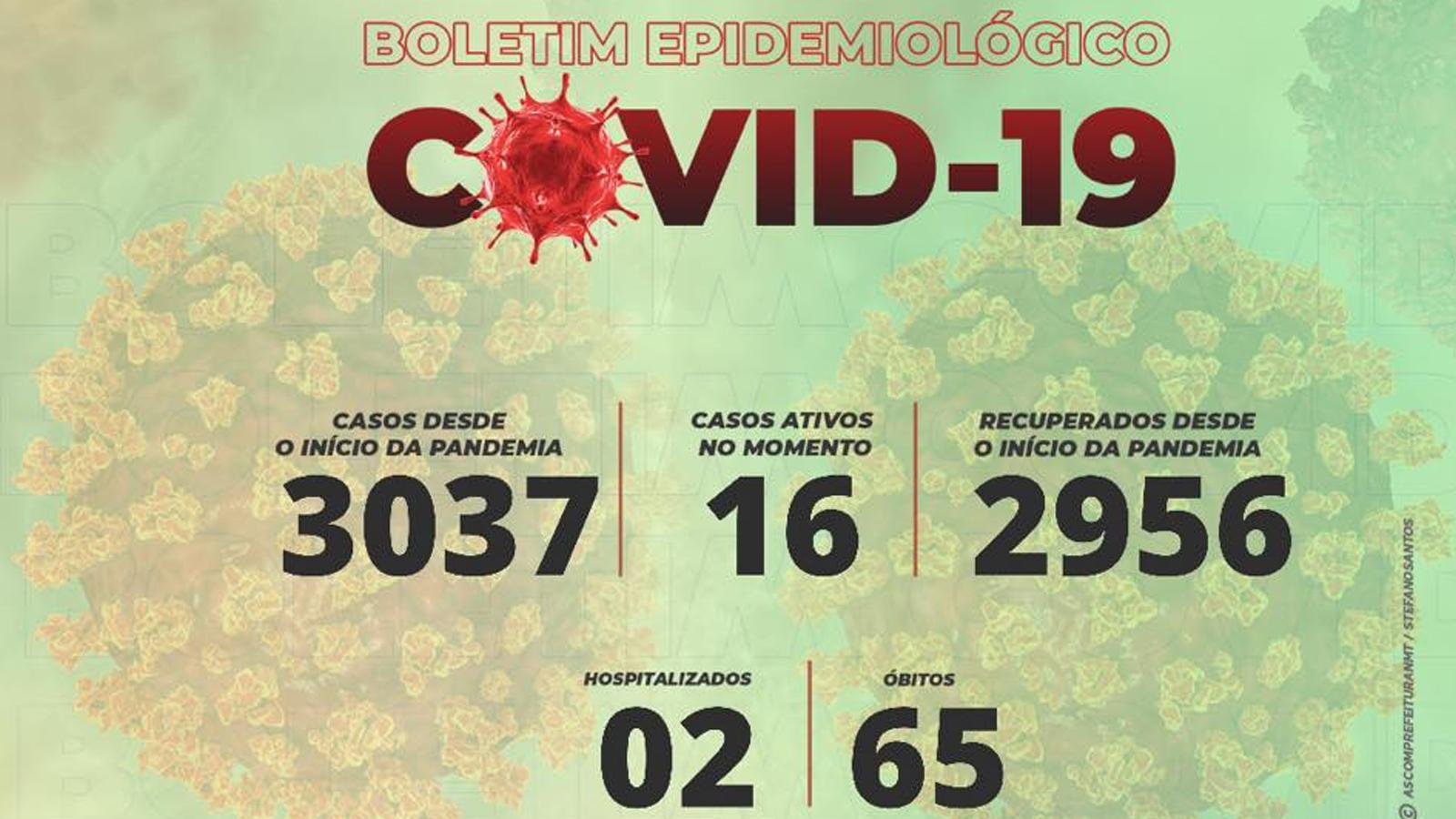 Coronavírus: Não-Me-Toque segue com redução no número de casos ativos