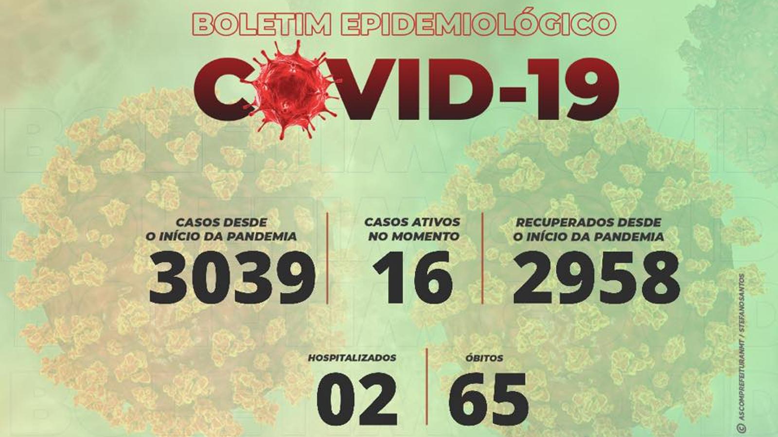 Coronavírus: Não-Me-Toque registra dois novos casos